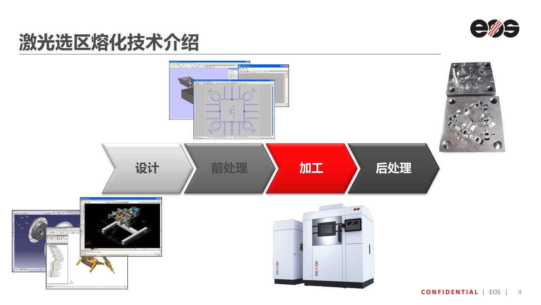 EOS_金属增材制造解决方案介绍_4.jpg