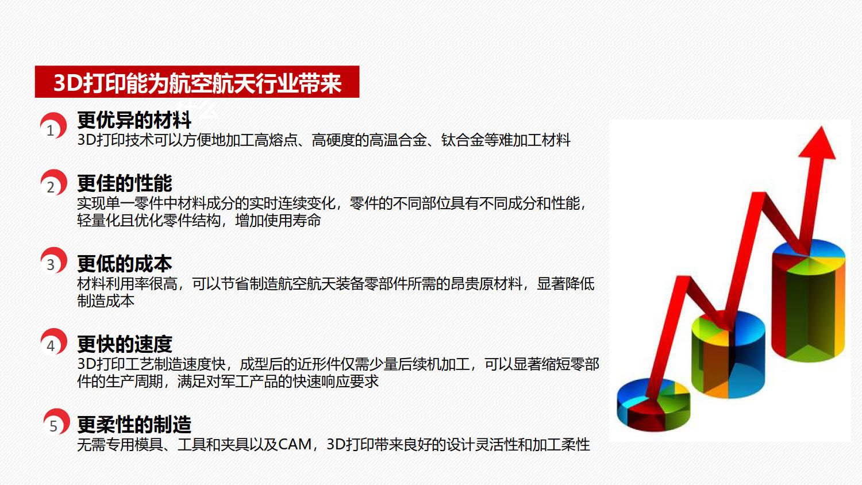 乐动体育app咋样ld乐动体育网址航空航天3D武磊乐动体育解决方案2019_4.jpg
